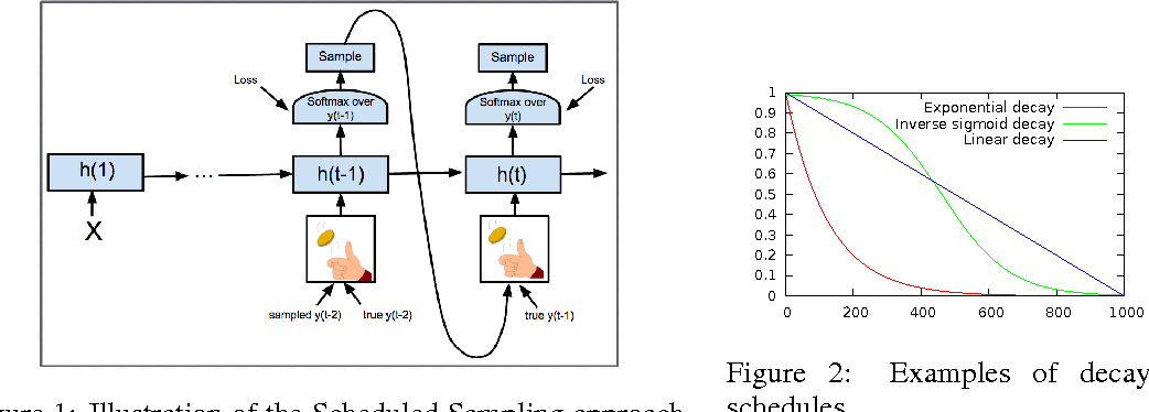Figure 2 for Scheduled Sampling for Sequence Prediction with Recurrent Neural Networks