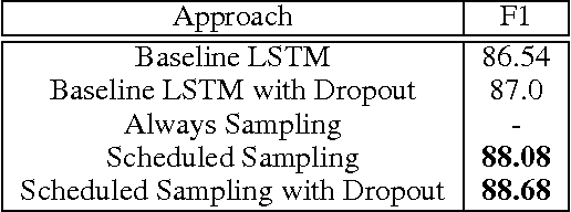 Figure 3 for Scheduled Sampling for Sequence Prediction with Recurrent Neural Networks