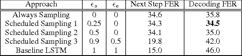Figure 4 for Scheduled Sampling for Sequence Prediction with Recurrent Neural Networks
