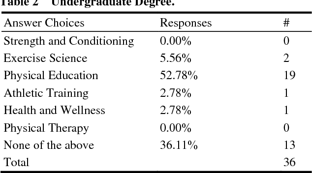 PDF] Survey of Utah High School Football Strength and Conditioning