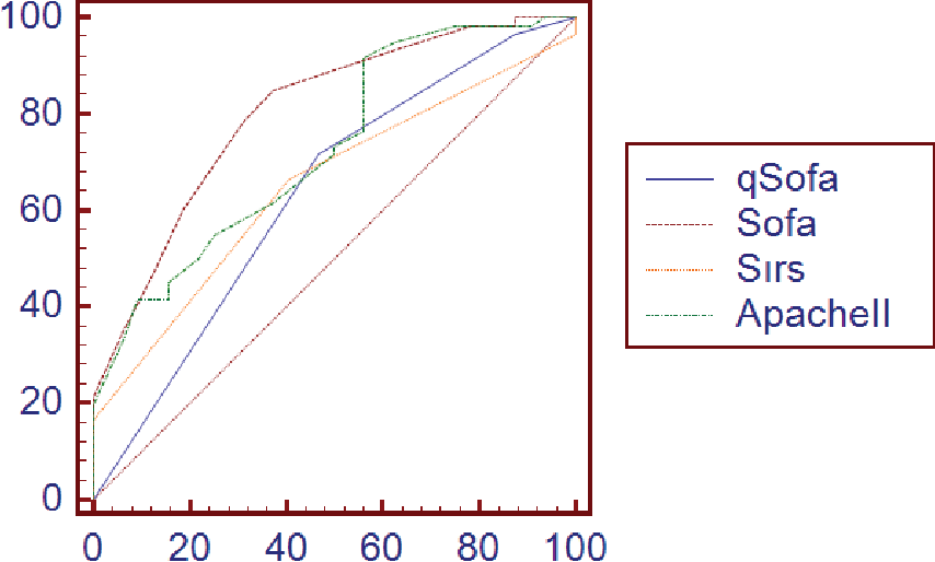 Figure 1 From The Use Of Quick Sofa Qsofa In Elderly Patients With