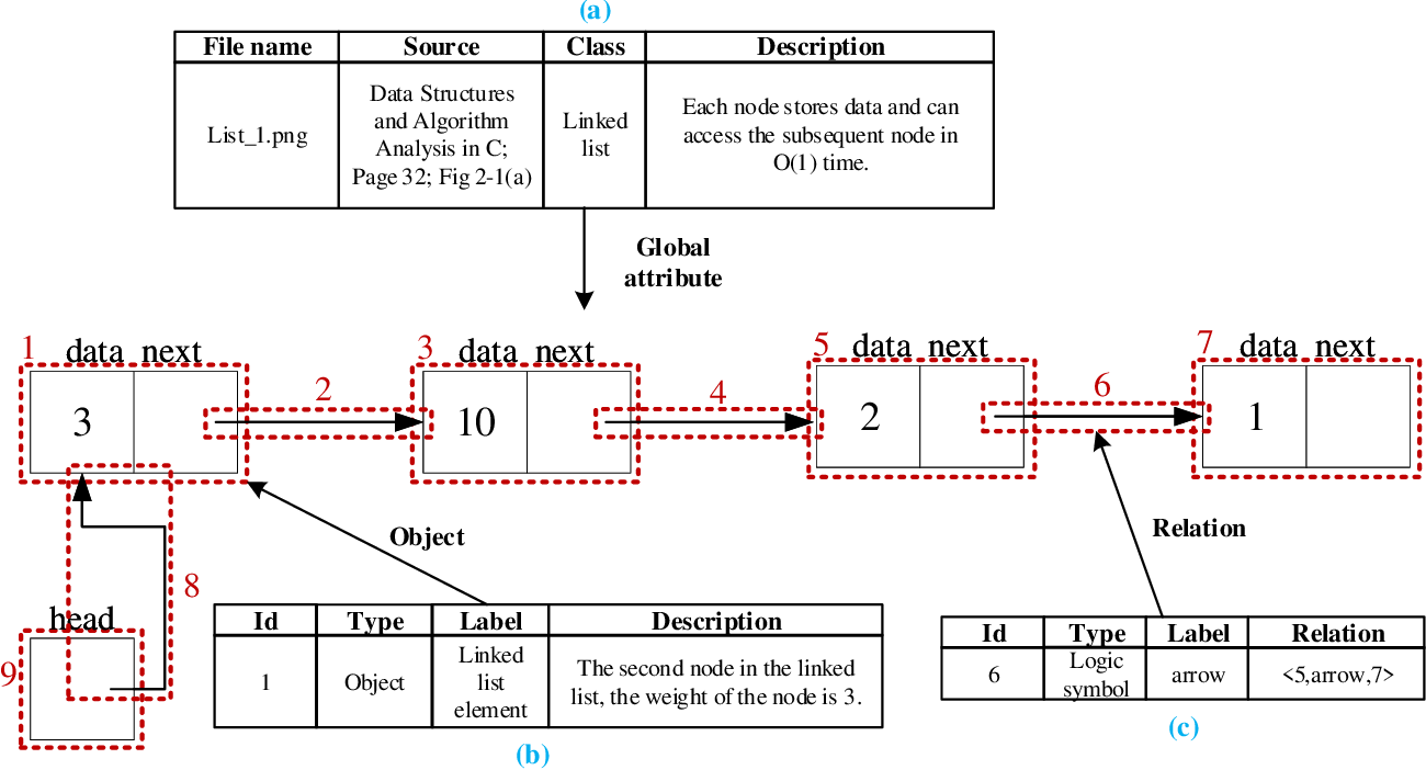 Figure 4 for RL-CSDia: Representation Learning of Computer Science Diagrams