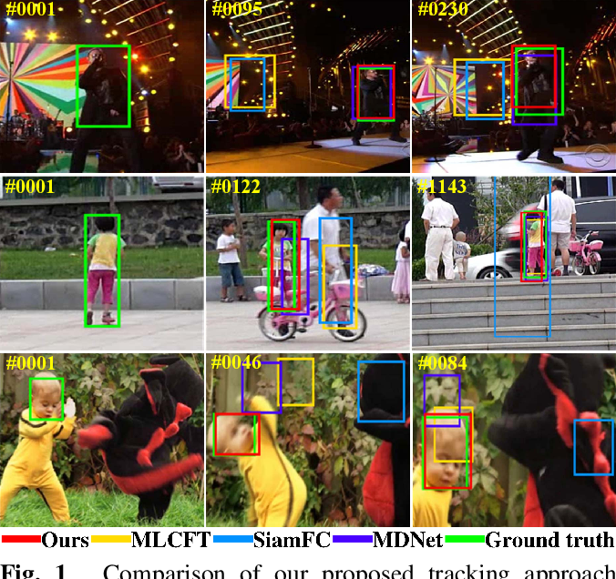 Figure 1 for Learning Cascaded Siamese Networks for High Performance Visual Tracking