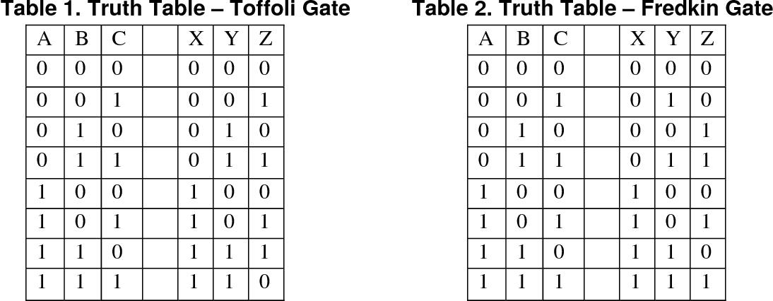 Online testable reversible logic circuit design using NAND blocks ...