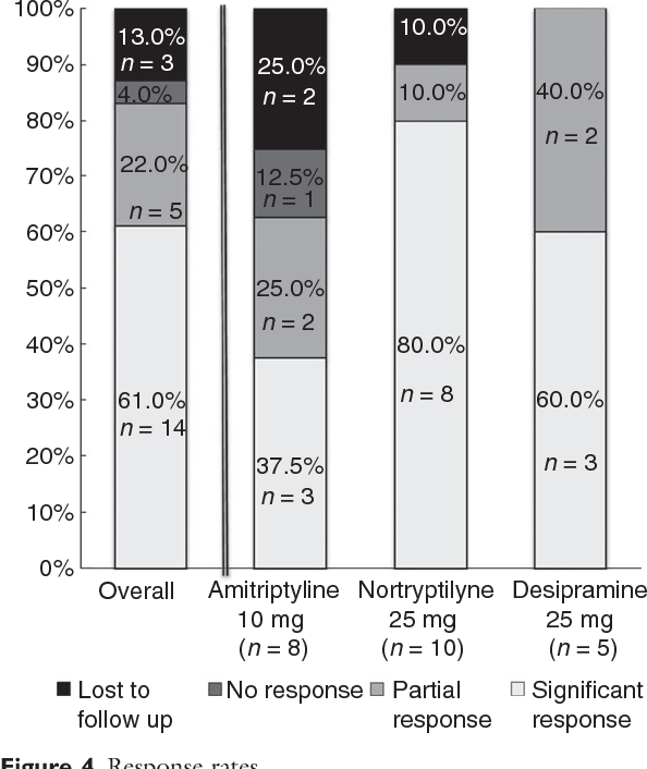 Figure 4 from Tricyclic antidepressants for the treatment of