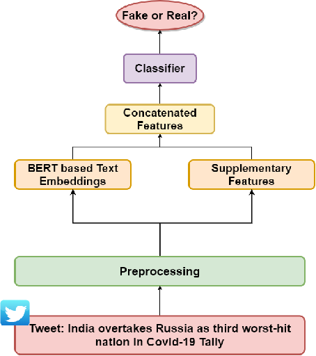 Figure 3 for No Rumours Please! A Multi-Indic-Lingual Approach for COVID Fake-Tweet Detection