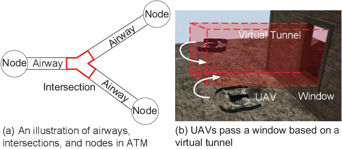 Figure 1 for Practical Distributed Control for VTOL UAVs to Pass a Tunnel