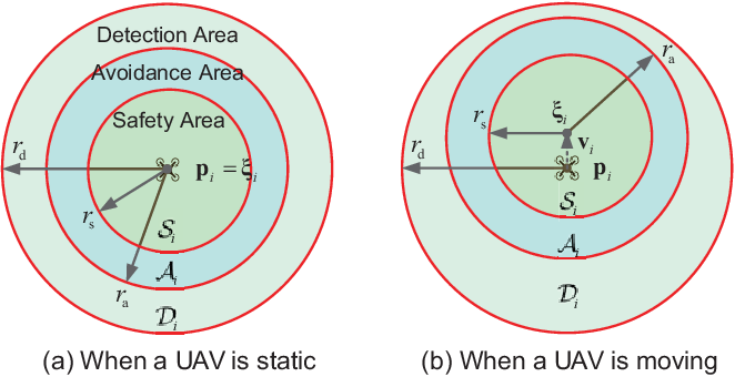Figure 3 for Practical Distributed Control for VTOL UAVs to Pass a Tunnel