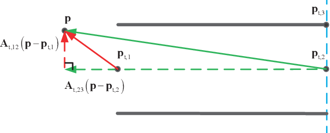 Figure 4 for Practical Distributed Control for VTOL UAVs to Pass a Tunnel