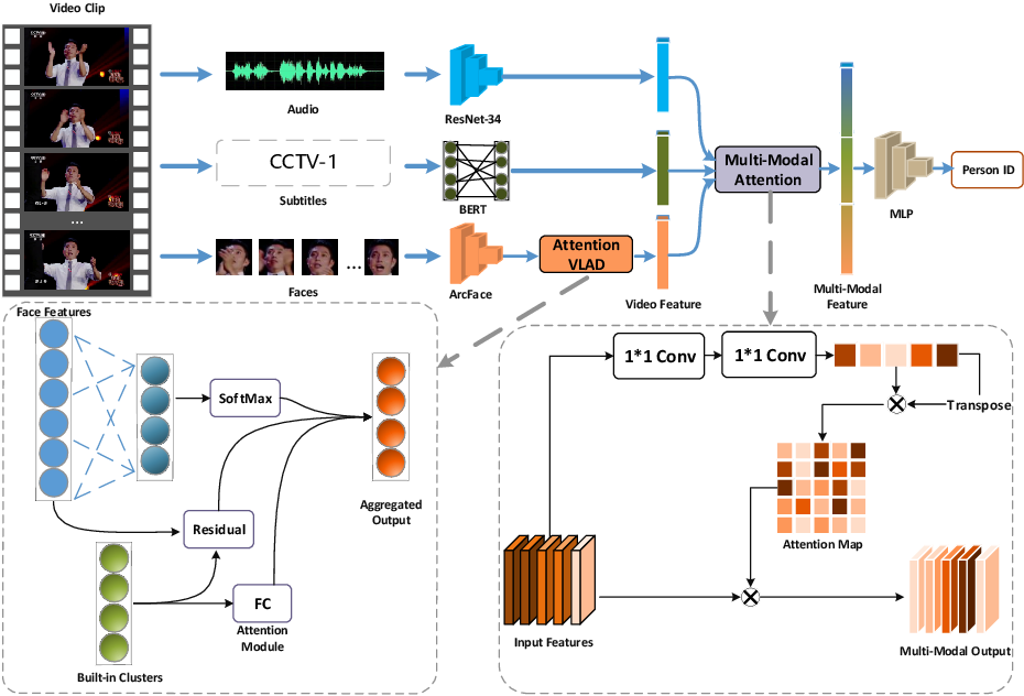 Figure 1 for Frame Aggregation and Multi-Modal Fusion Framework for Video-Based Person Recognition