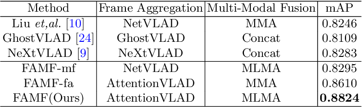 Figure 2 for Frame Aggregation and Multi-Modal Fusion Framework for Video-Based Person Recognition
