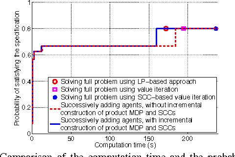 Figure 3 for Incremental Temporal Logic Synthesis of Control Policies for Robots Interacting with Dynamic Agents