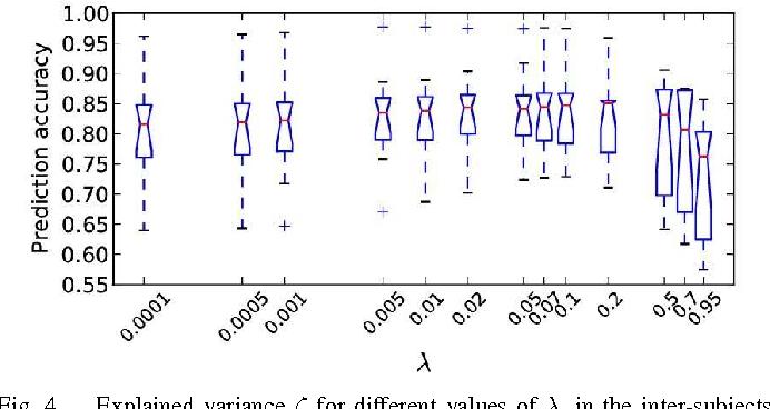 Figure 4 for Total variation regularization for fMRI-based prediction of behaviour
