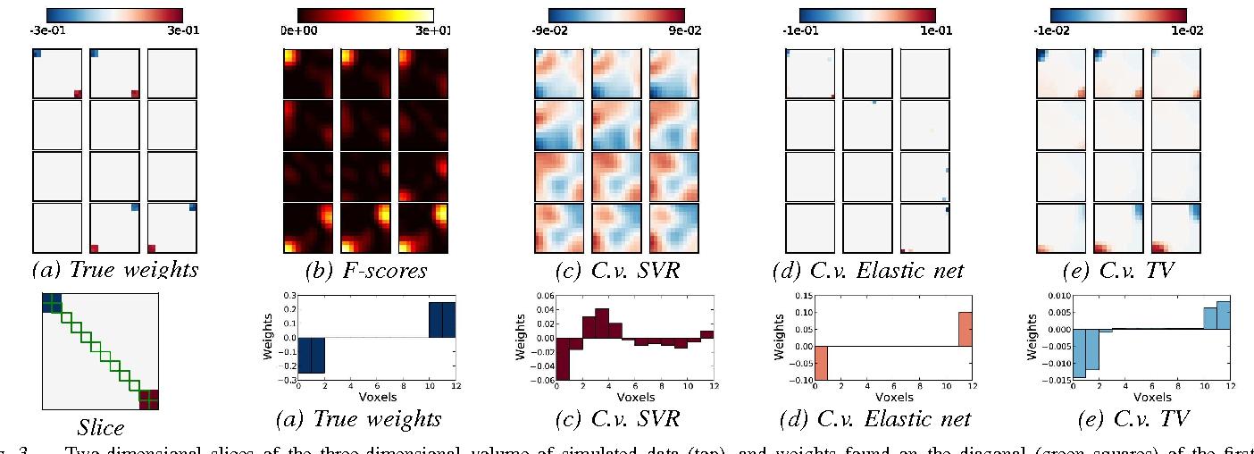 Figure 3 for Total variation regularization for fMRI-based prediction of behaviour