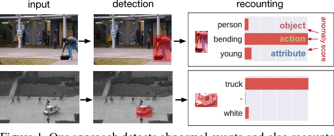 Figure 1 for Joint Detection and Recounting of Abnormal Events by Learning Deep Generic Knowledge