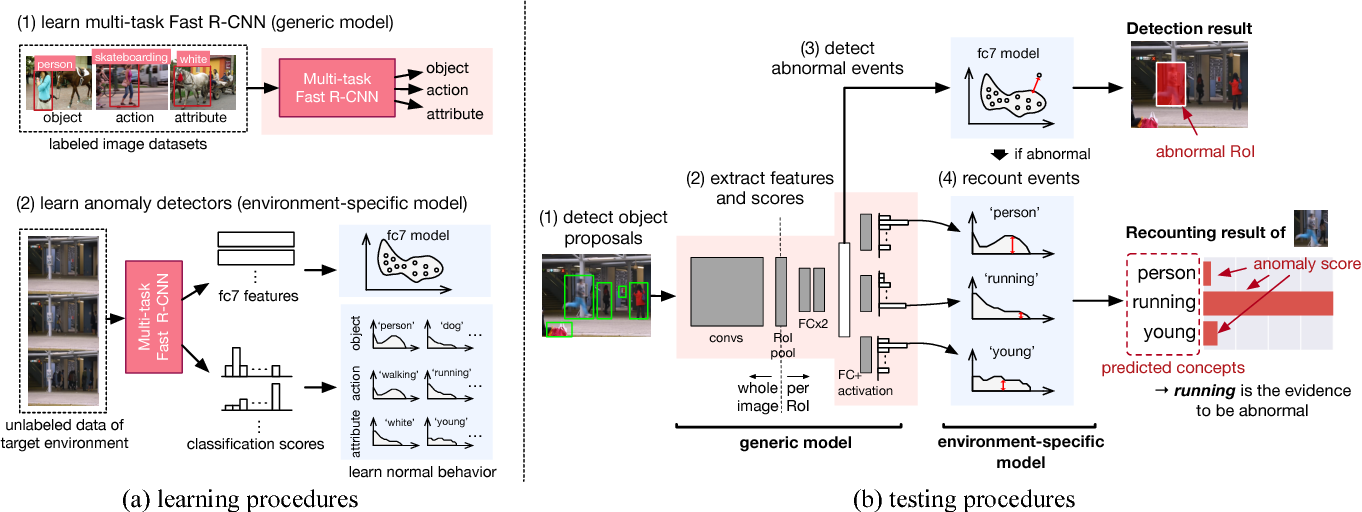 Figure 3 for Joint Detection and Recounting of Abnormal Events by Learning Deep Generic Knowledge