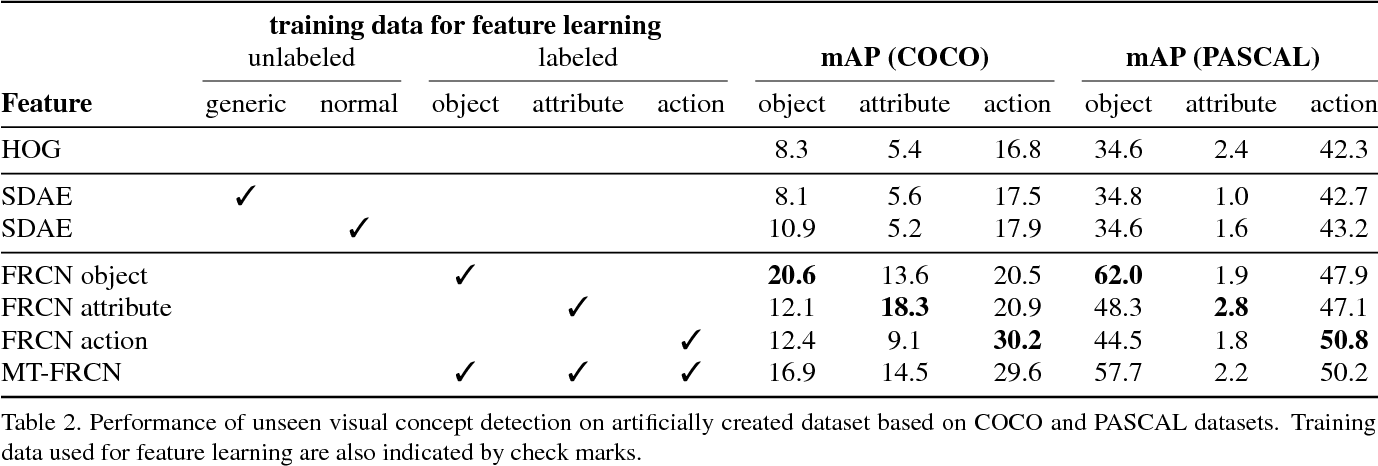 Figure 4 for Joint Detection and Recounting of Abnormal Events by Learning Deep Generic Knowledge