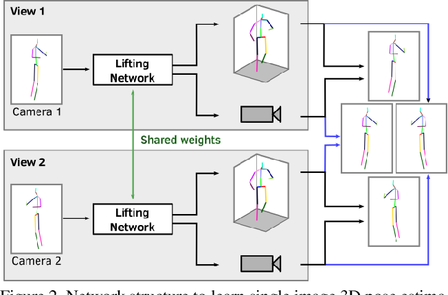 Figure 3 for CanonPose: Self-Supervised Monocular 3D Human Pose Estimation in the Wild