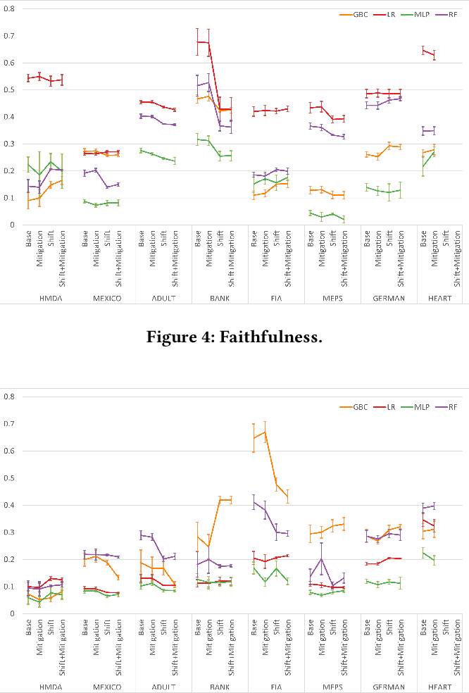 Figure 3 for An Empirical Study of Accuracy, Fairness, Explainability, Distributional Robustness, and Adversarial Robustness