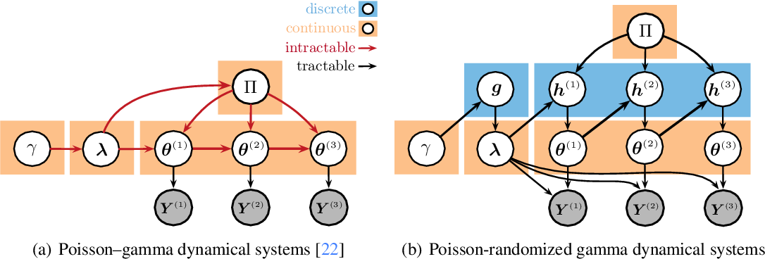 Figure 1 for Poisson-Randomized Gamma Dynamical Systems