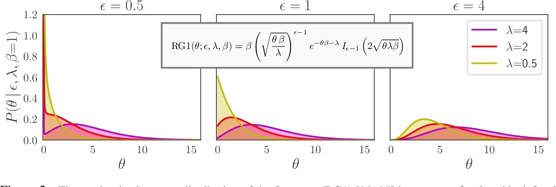 Figure 2 for Poisson-Randomized Gamma Dynamical Systems