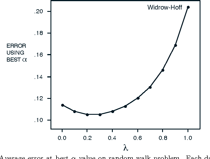 Figure 5. Average error at best α value on random walk problem. Each data point represents the average over 100 training sets of the error in the estimates found by TD(λ), for particular λ and α values, after a single presentation of a training set. The λ value is given by the horizontal coordinate. The α value was selected from those shown in Figure 4 to yield the lowest error for that λ value.