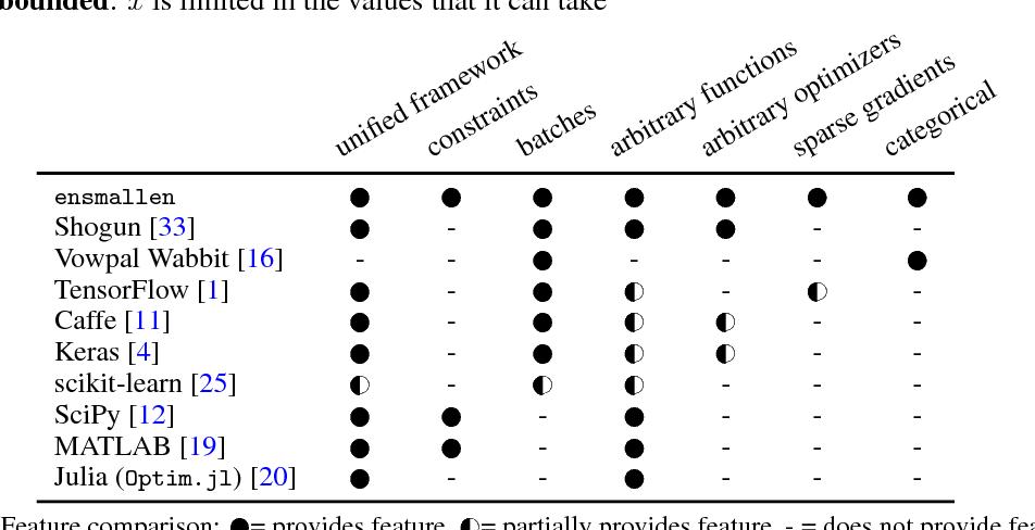 Figure 1 for ensmallen: a flexible C++ library for efficient function optimization