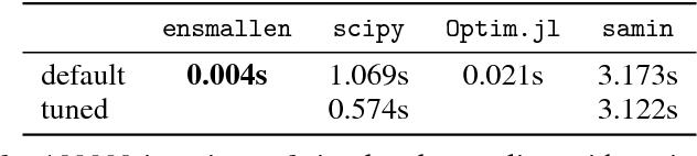 Figure 2 for ensmallen: a flexible C++ library for efficient function optimization