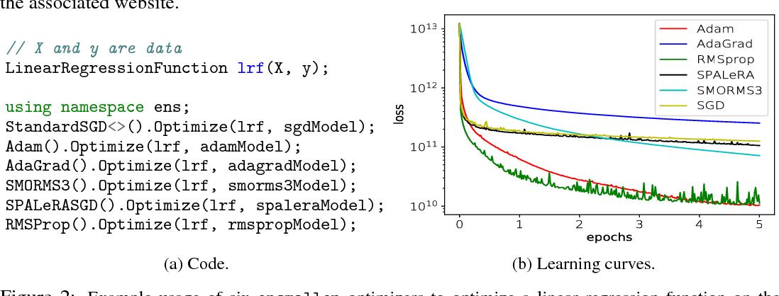 Figure 3 for ensmallen: a flexible C++ library for efficient function optimization