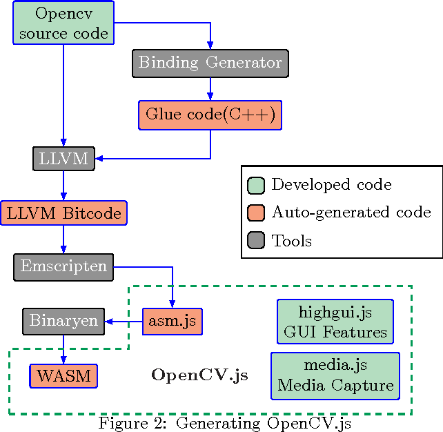 Table 4 from OpenCV   js : Computer Vision Processing for
