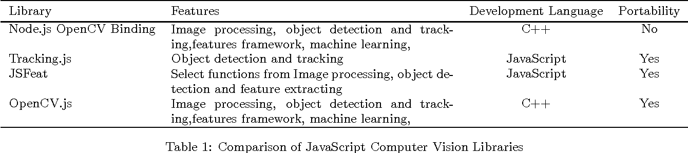 Figure 1 from OpenCV   js : Computer Vision Processing for the Web