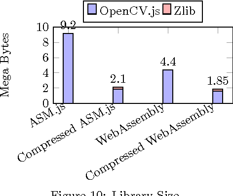 Figure 10 from OpenCV   js : Computer Vision Processing for