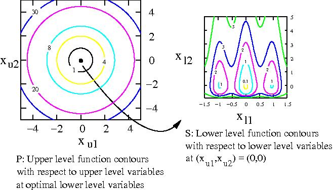 Figure 2 for Efficient Evolutionary Algorithm for Single-Objective Bilevel Optimization