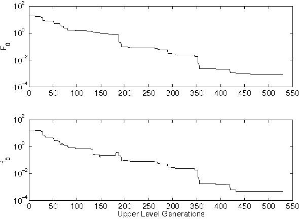 Figure 3 for Efficient Evolutionary Algorithm for Single-Objective Bilevel Optimization