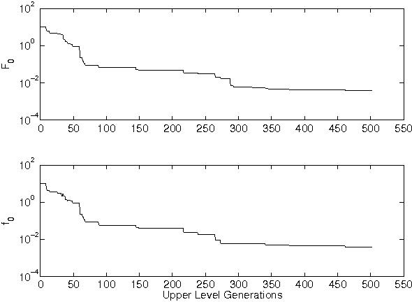 Figure 4 for Efficient Evolutionary Algorithm for Single-Objective Bilevel Optimization