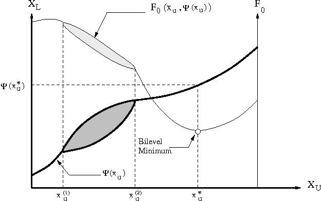 Figure 1 for Efficient Evolutionary Algorithm for Single-Objective Bilevel Optimization