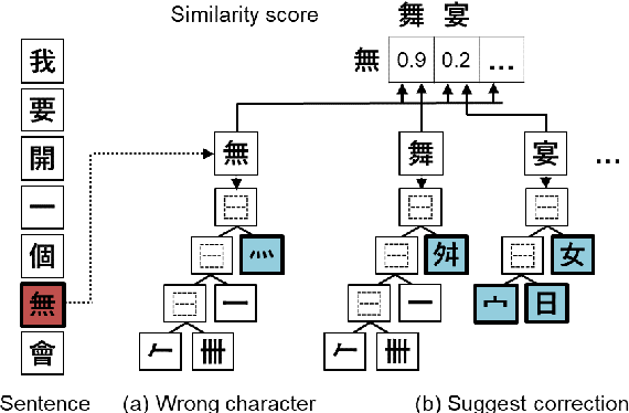 Figure 1 for Adaptable Filtering using Hierarchical Embeddings for Chinese Spell Check