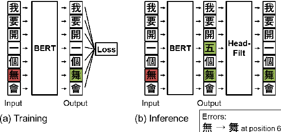 Figure 3 for Adaptable Filtering using Hierarchical Embeddings for Chinese Spell Check