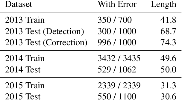 Figure 2 for Adaptable Filtering using Hierarchical Embeddings for Chinese Spell Check