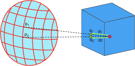 Figure 3 for 3D Object Classification via Spherical Projections
