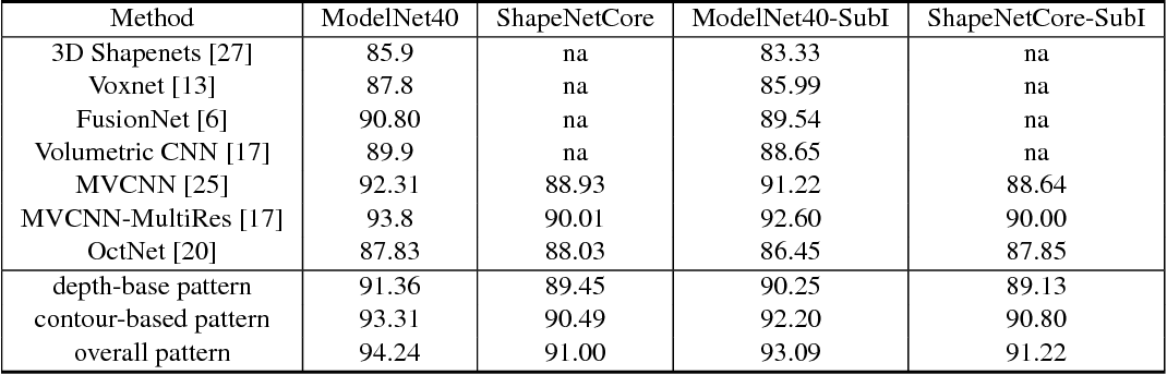 Figure 2 for 3D Object Classification via Spherical Projections