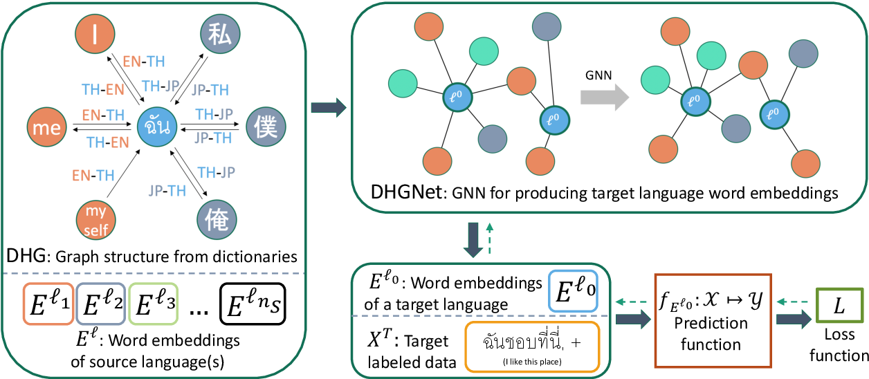 Figure 1 for Cross-lingual Transfer for Text Classification with Dictionary-based Heterogeneous Graph