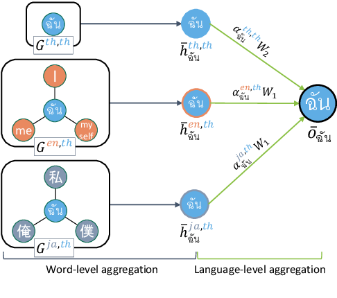 Figure 3 for Cross-lingual Transfer for Text Classification with Dictionary-based Heterogeneous Graph