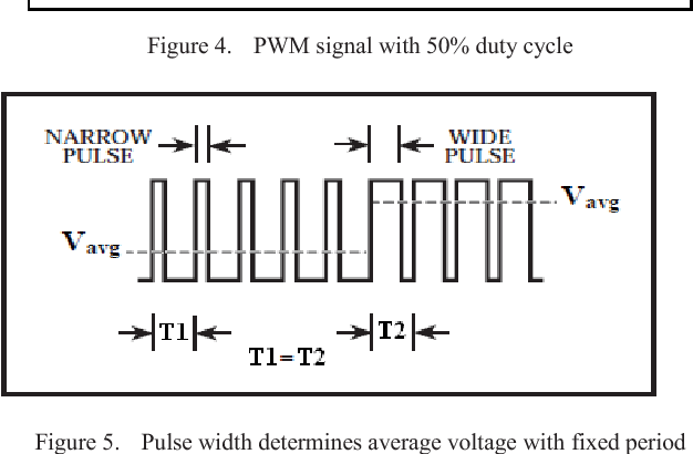 Figure 5 from LabVIEW FPGA implementation of a PID