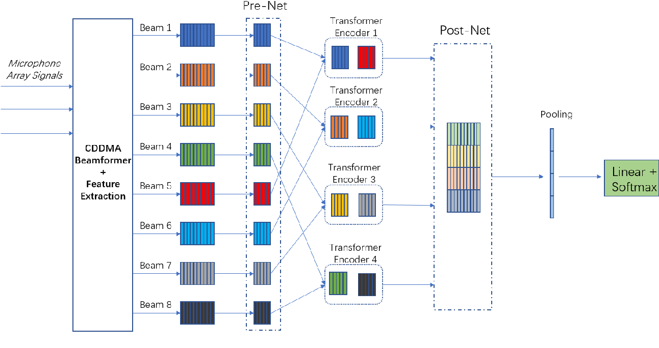 Figure 1 for BeamTransformer: Microphone Array-based Overlapping Speech Detection
