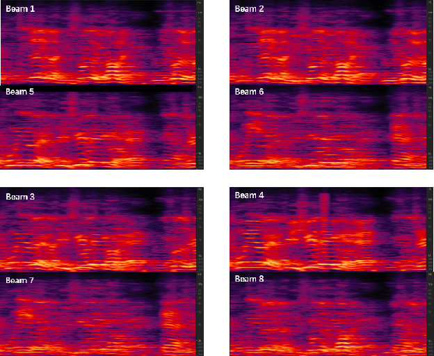 Figure 3 for BeamTransformer: Microphone Array-based Overlapping Speech Detection