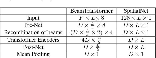Figure 2 for BeamTransformer: Microphone Array-based Overlapping Speech Detection