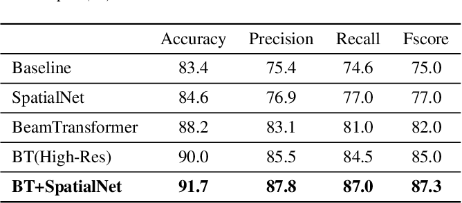 Figure 4 for BeamTransformer: Microphone Array-based Overlapping Speech Detection