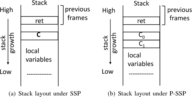 To Detect Stack Buffer Overflow with Polymorphic Canaries