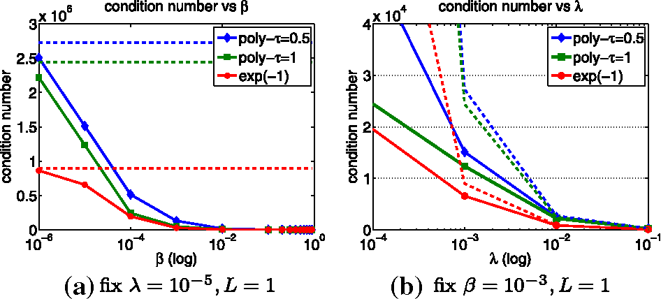 Figure 1 for On Data Preconditioning for Regularized Loss Minimization